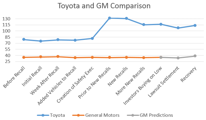 general motors and toyota  history repeating itself