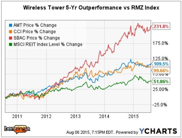 Morgan Stanley Green Lights Wireless Tower Reits
