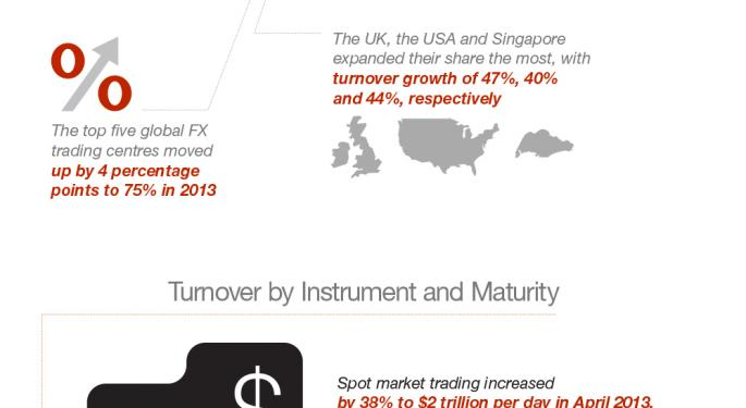 MahiFX Infographic: The $5.3 Trillion Forex Market Explained