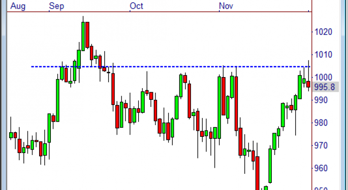 Sell Resistance in this E-Mini