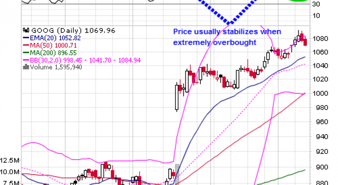 Google GOOG Technical Play