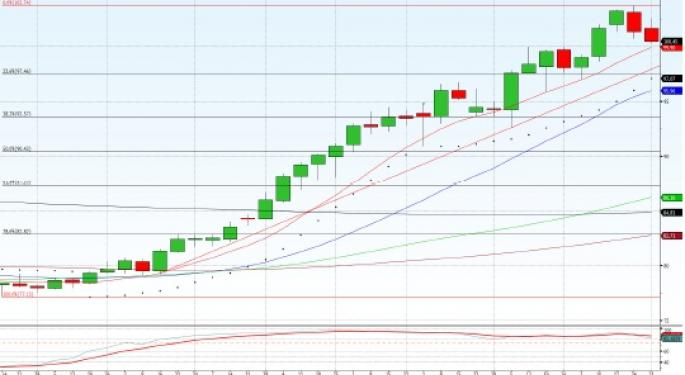 USD/JPY Forecast for 3rd June 2013