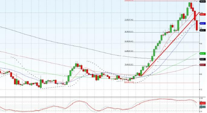 Technical Forecast for USD/JPY
