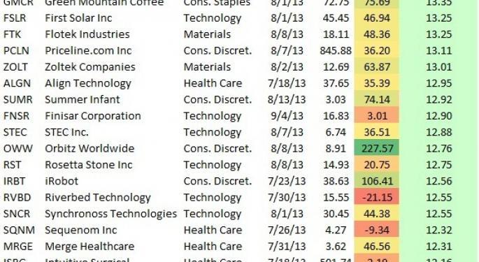 Volatile Stocks on Earnings