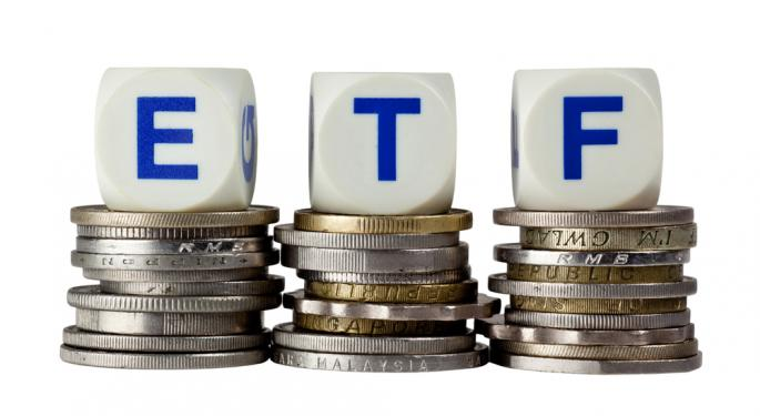 Best & Worst ETFs and Mutual Funds: Mid-cap Blend Style