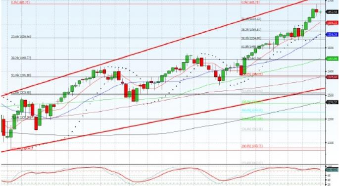 Technical Forecast for S&P 500