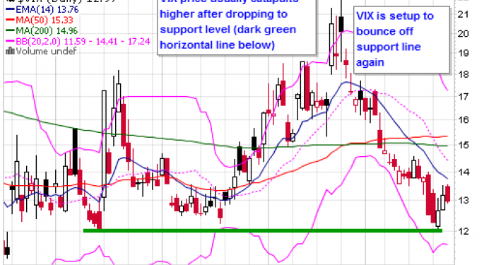 Is The VIX Ready to Go?