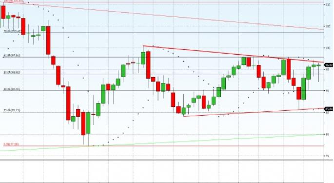 Technical Forecast for WTI Crude