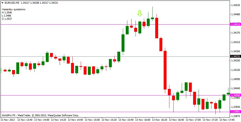 Trading EURUSD Price Action