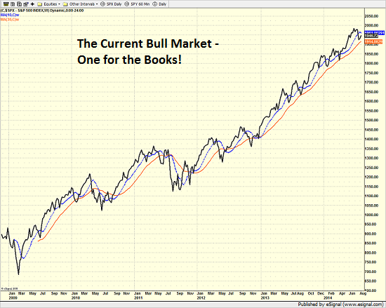 spx_weekly_8.13.14.png