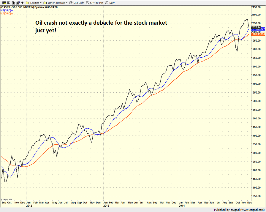 spx_weekly_12_10_14.png