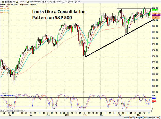 spx_daily_5-22-14.png
