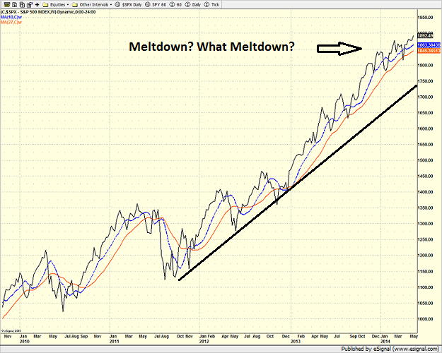 spx_weekly_5-22-14.png