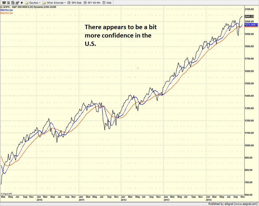 spx_weekly_11.17.14.png
