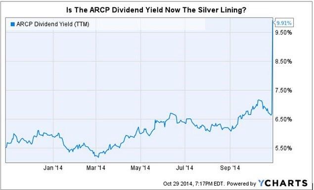 arcp_rev_dividend_chart.jpg