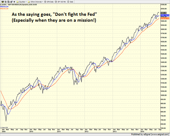 spx2009_weekly_9.11.14.png