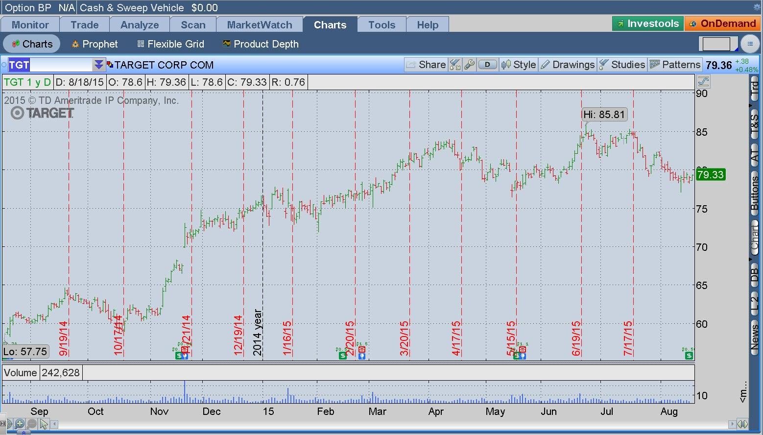 tgt-stock-chart_1.jpg