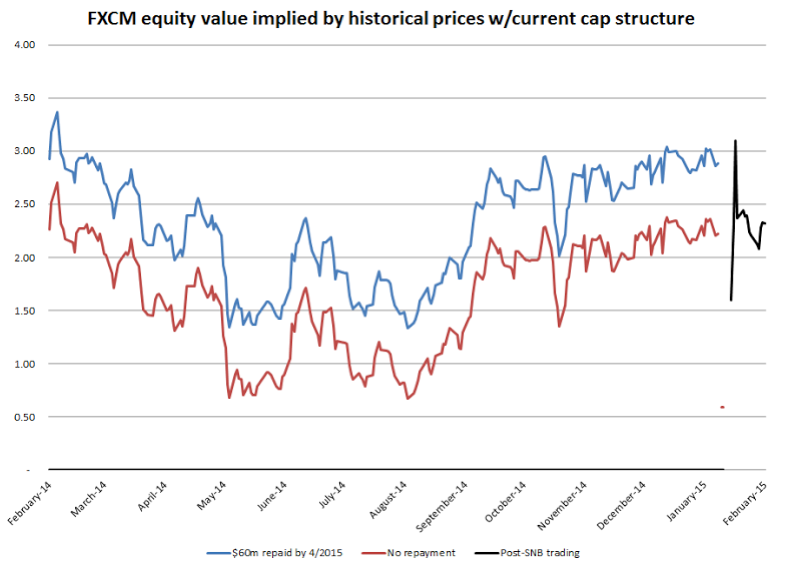 fxcm-equity-value.png