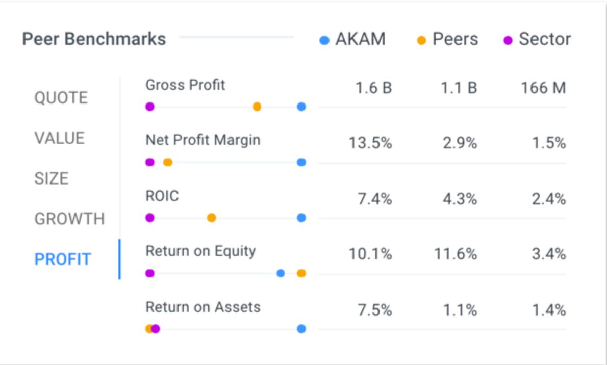Akamai Technologies (AKAM) Receives News Impact Rating of