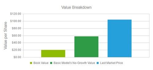 de-value-breakdown.png