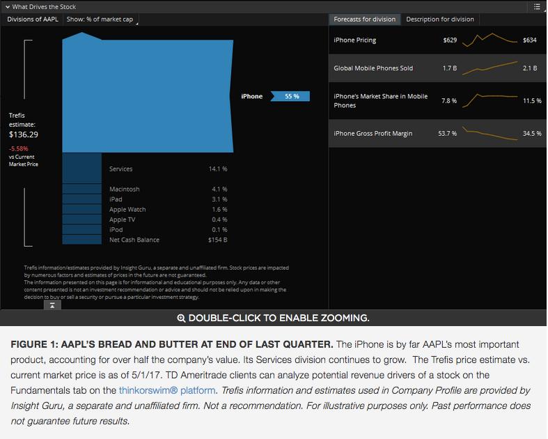 Earnings Preview: AAPL Follows Last Week's Big Tech Results