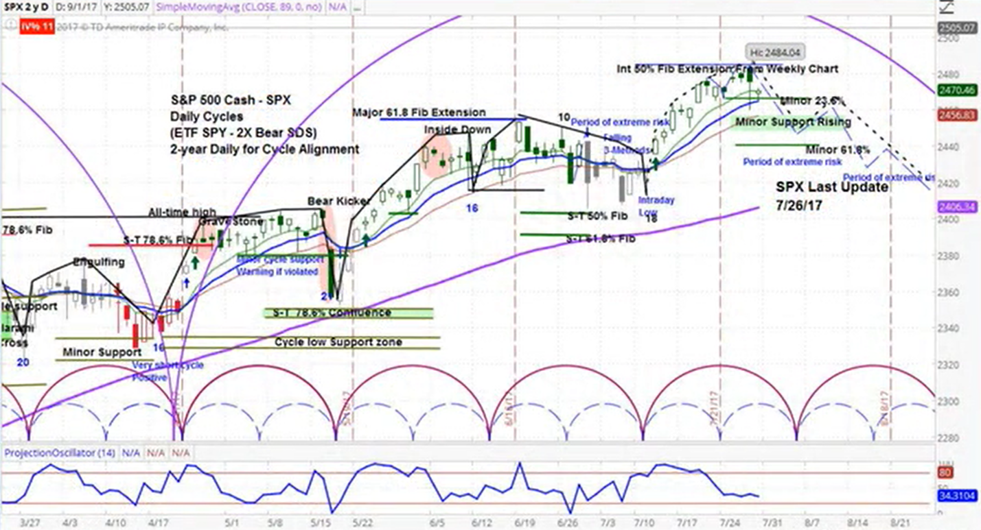 Market Cycle To Exert Downward Pressure On Stocks
