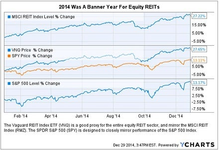 2014_banner_year_for_reits_chart.jpg