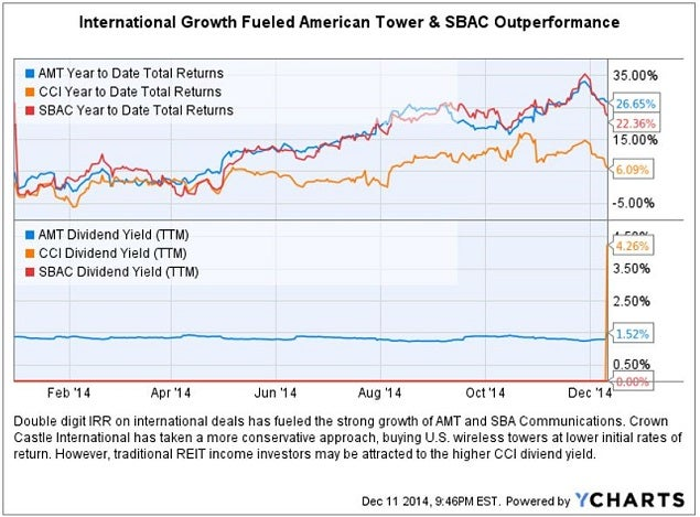 amt_-_sbac_2014_outperform_chart.jpg