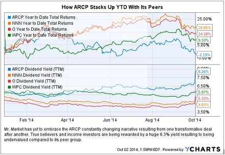 arcp_vs_peers_chart_oct_2.jpg