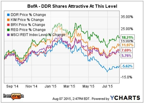 ddr_-_ychart_vs_peers_aug_7.jpg
