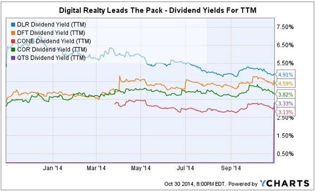 eqix_q3_reit_dividend_chart.jpg