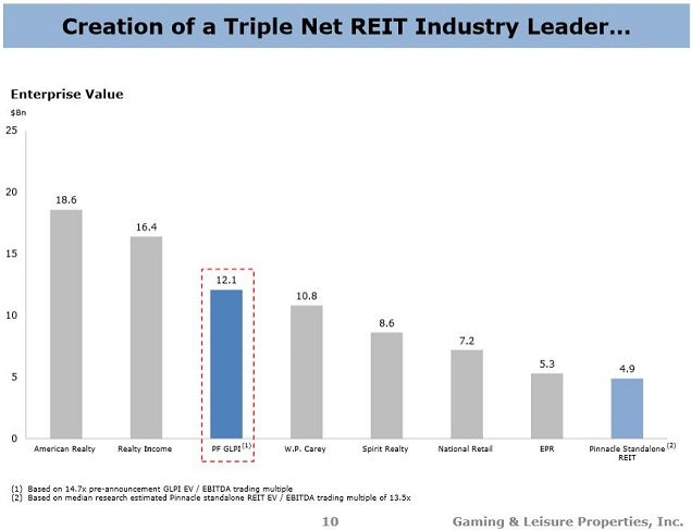 glpi_-_pinnacle_slide_10_nnn_reits.jpg