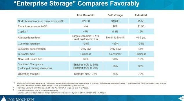irm_storage_comp_vs_self_stor-_ind.jpg