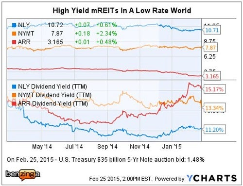 jmp_securities_-_ychart_3_high_yield_mreits.jpg