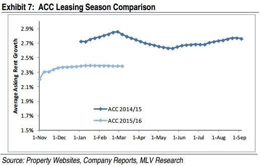mlv_-_acc_leasing_chart_exhibit_7.jpg