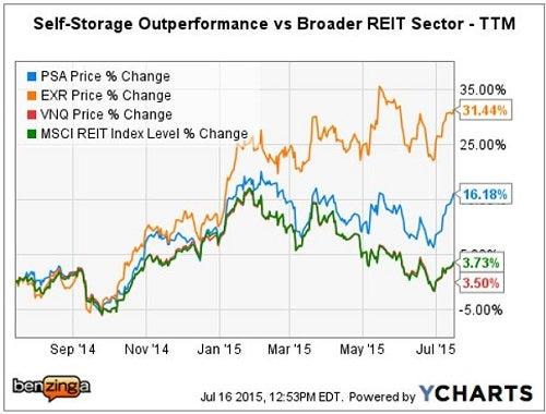 A Peek Through The Door Of Upcoming Self Storage Reits