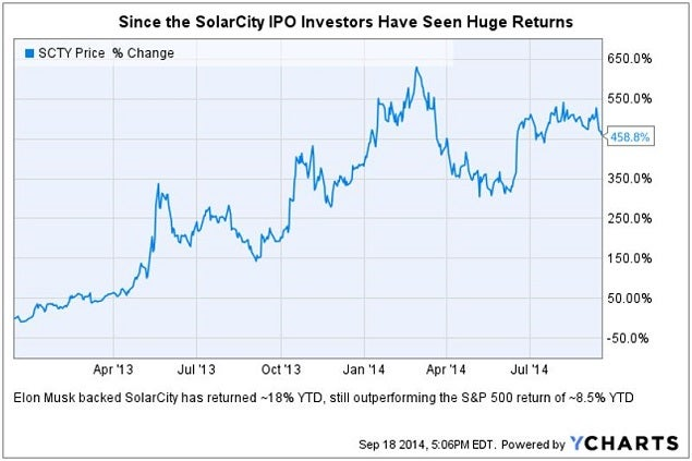 solarcity_ipo_returns_chart.jpg