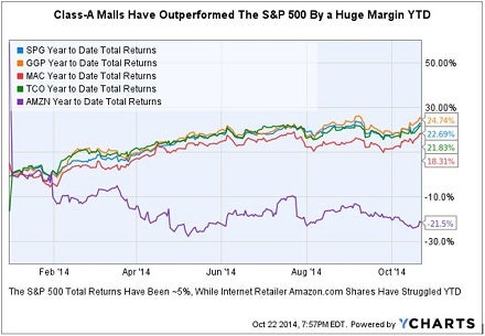 spg_q3_earnings_comparison_chart.jpg