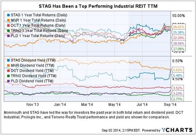 stag_sept_2_industrial_comp_chart.jpg