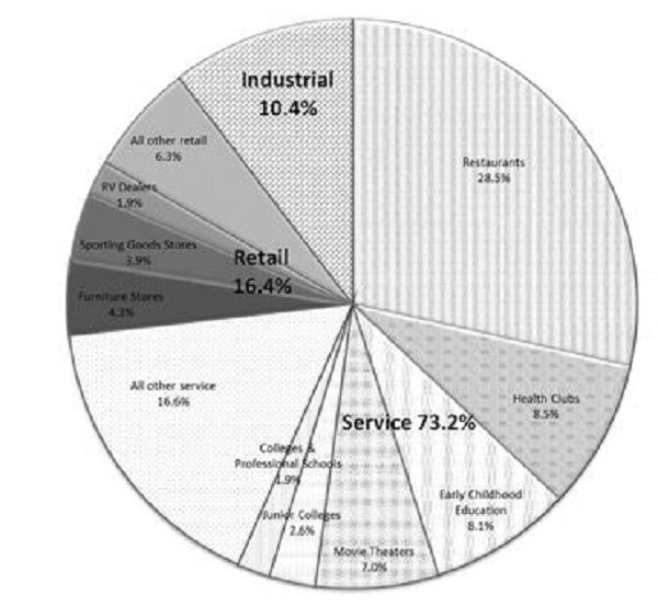 store_ipo_s-11a_tenant_abr_pie_chart.jpg