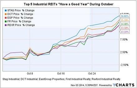 top_5_ind_reit_good_year_in_oct_chart.jpg