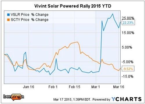 vslr_-_ychart_2015_ytd_vs_solar_city.jpg