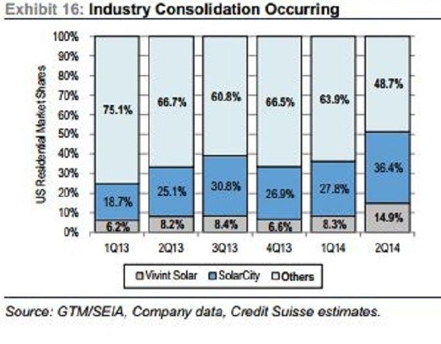 vslr_credit_suisse_mkt_share_chart.jpg