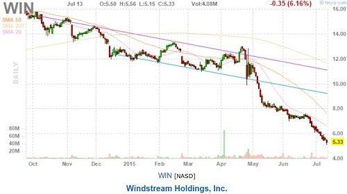 win_-_finviz_ubs_sell_july_13.jpg