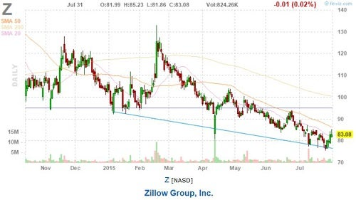 z_-_finviz_cowen_sell_july_31.jpg