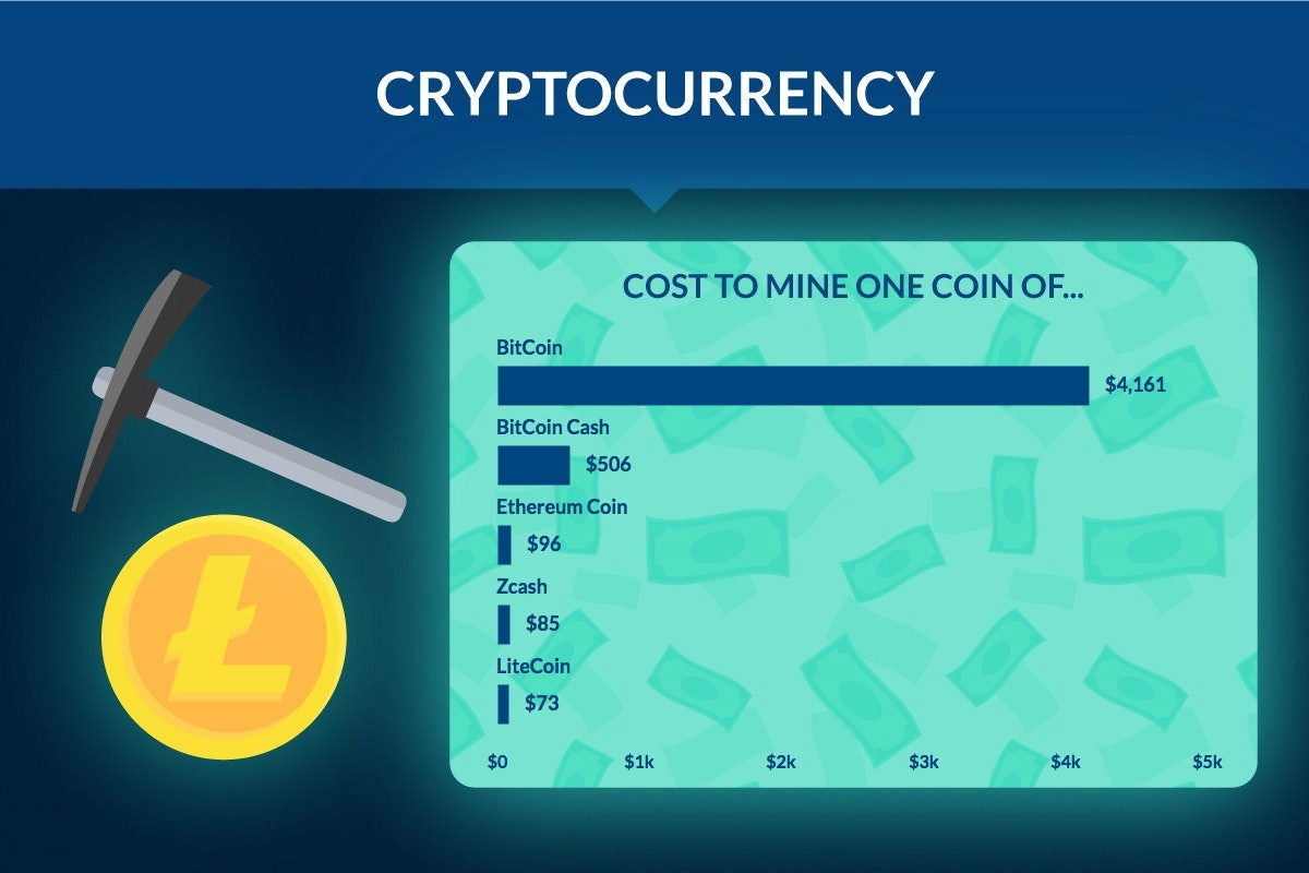 How Much Does It Cost To Mine Crytocurrency? - BenzingaHow Much Does It Cost To Mine Crytocurrency? - 웹