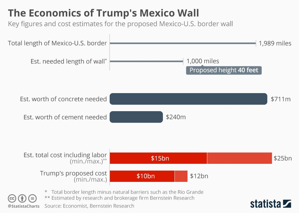 Trump S Border Wall A Look At The Numbers Benzinga