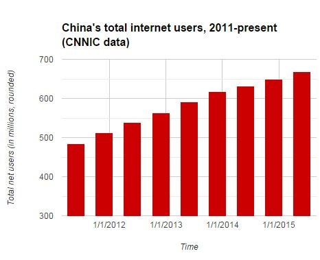 Remarkable, China internet penetration ratio commit