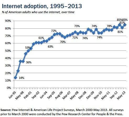 Internet Penetration In China Remains Below 50%