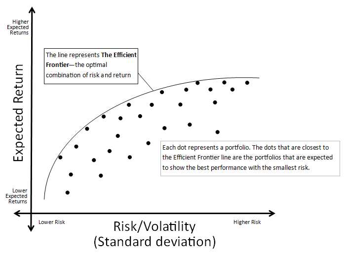 markowitz diversification Modern portfolio theory (mpt) is a financial theory that attempts to maximize portfolio expected return for a given amount of portfolio risk, or equivalently minimize risk for a given level of expected return, by carefully choosing the proportions of various assets.